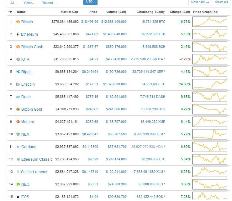villám bitcoin coin market cap)